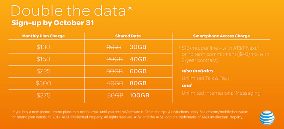 AT&T Mega Offer with Double Data Plan