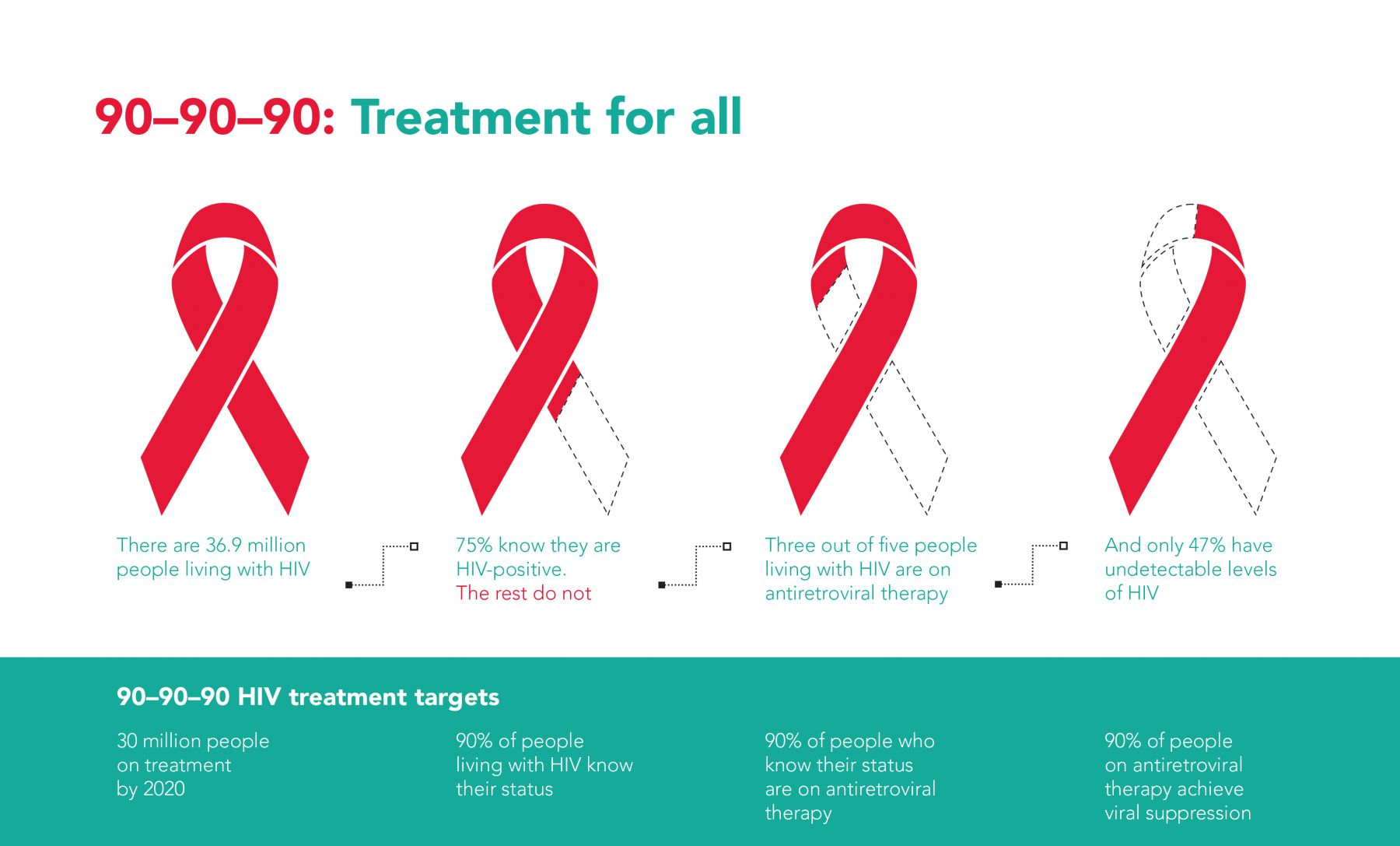 HIV 2020 Global target UNAIDS derails due to lack of efforts!