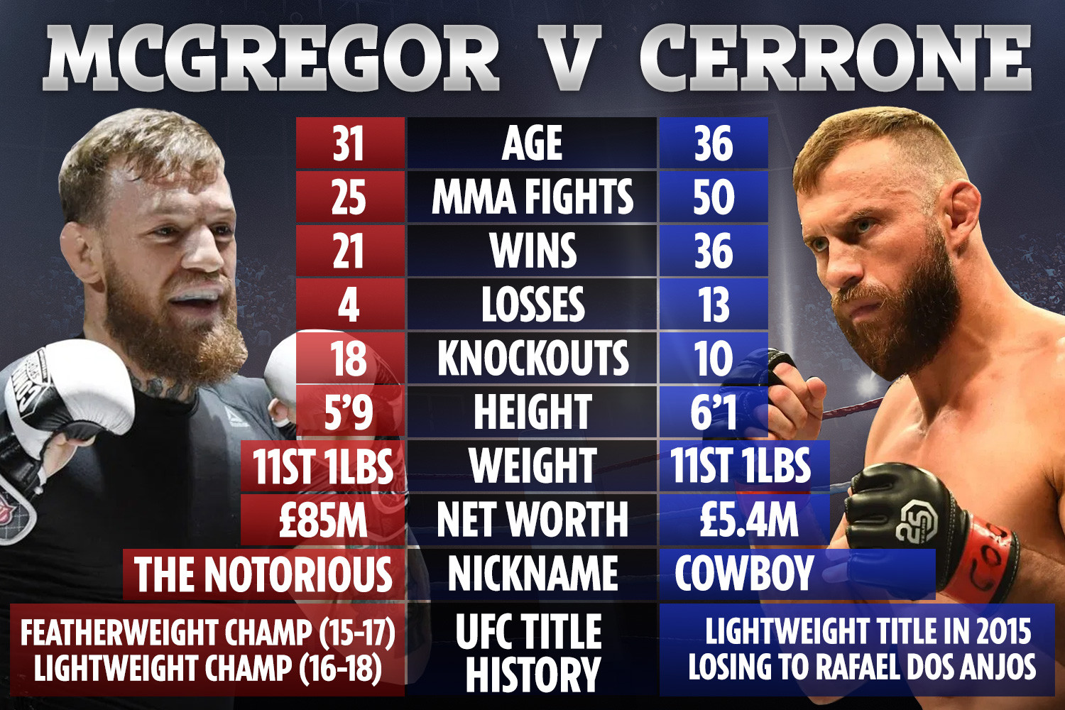 McGregor vs Cerrone